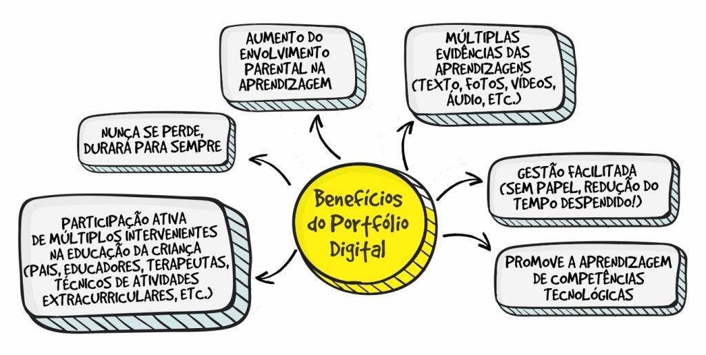 Portfólio digital vs Portfólio em papel - Benefícios do portfólio digital