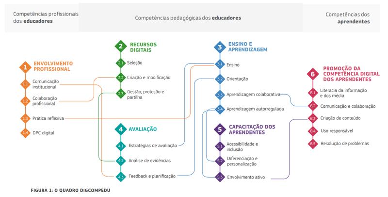 Quadro Europeu de Competência Digital para Educadores ChildDiary